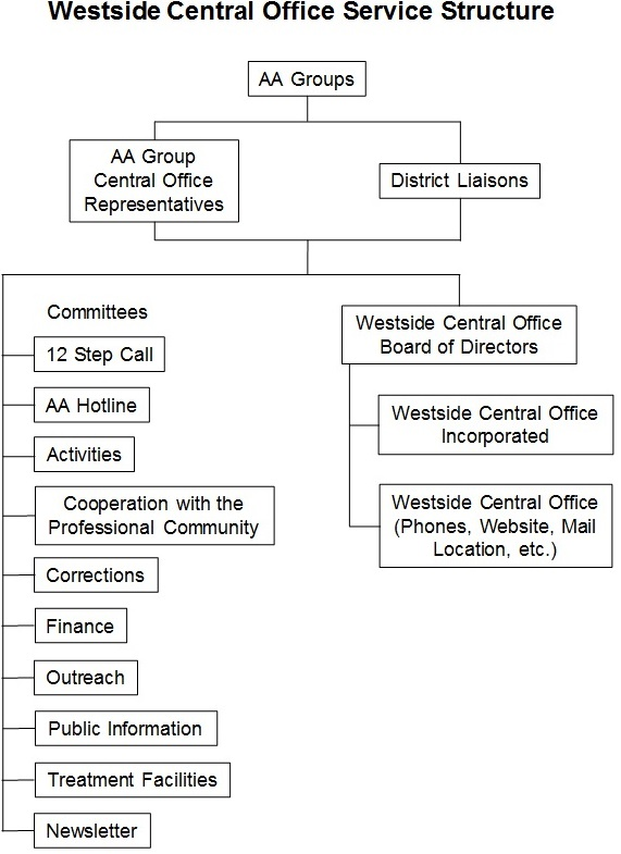 Westside Central Office Service Structure